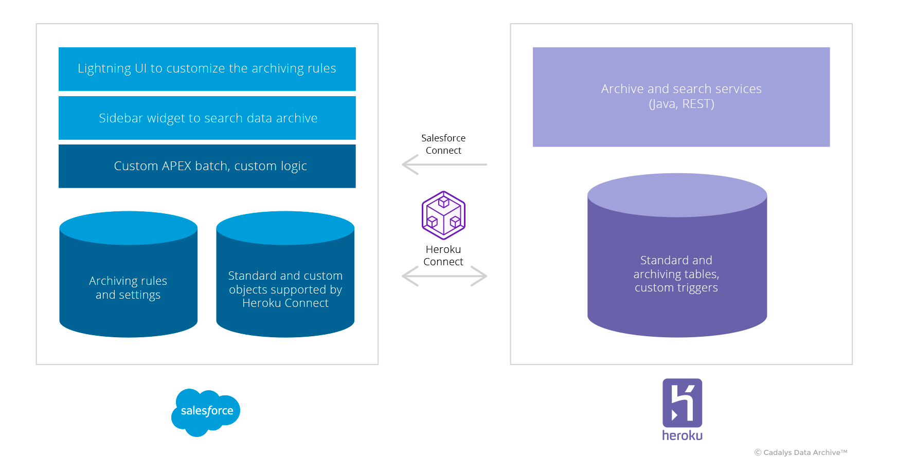 below is the complete architecture diagram of the cadalys data archive™  application